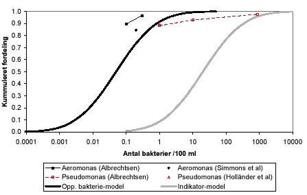 formering af mikroorganismer