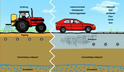 landbrugs og fiskeristyrelsen tast selv